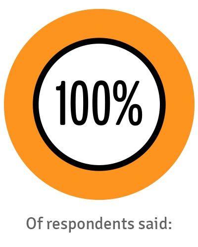 100% of customers