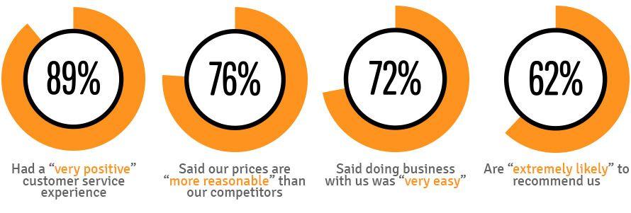 Customer satisfaction survey results